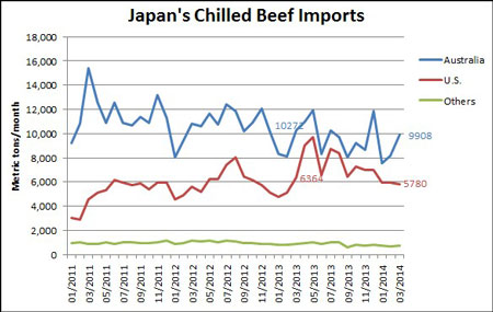 Japan-Chilled-Beef-Imports