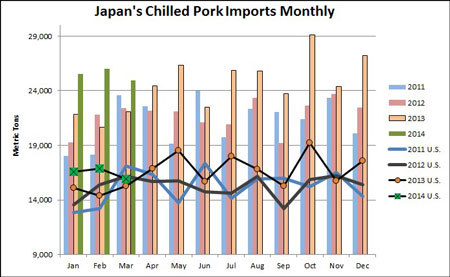 Japan-Chilled-Pork-Imports