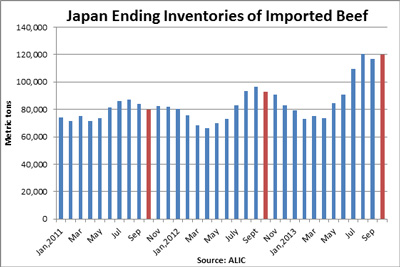Japan Imported beef