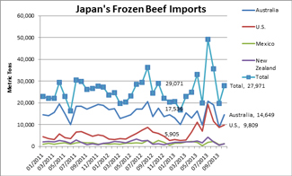 Japan's Frozen Beef Imports from 2011-2013 bar graph