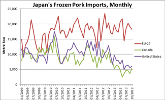 Japan's Frozen Pork Imports from 2009-2013 bar graph