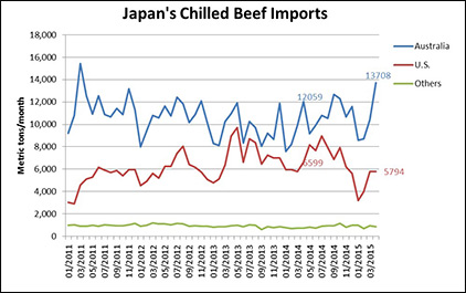 Japanese-Chilled-Beef-Imports