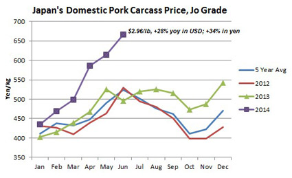 Chart comparing Japan's Domestic Pork Carcass Price from 2012 through 2014 in yen