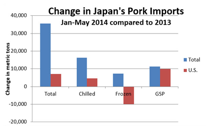 Chart comparing the change in Japan's Pork Imports in Metric Tons from 2013 to 2014