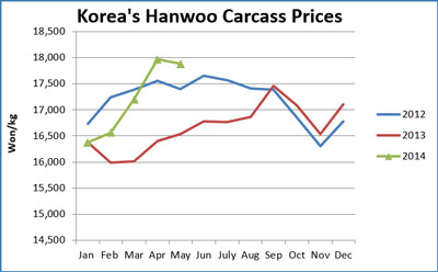 Chart comparing Korea's Hanwoo Carcass prices monthly from January 2012 through December 2014 in South Korean won