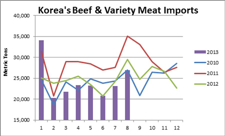 South Korea's Beef and Variety Meat Imports