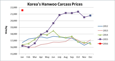 Korean-Hanwoo-Prices