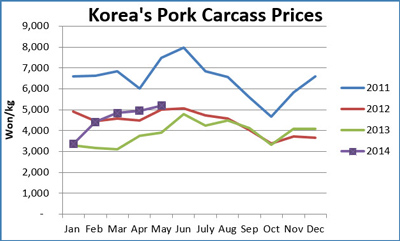 Chart comparing Korea's Pork Carcass prices monthly from January 2011 through December 2014 in South Korean won