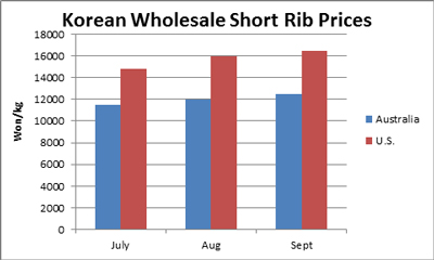 Korean-Wholesale-Short-Rib-Prices