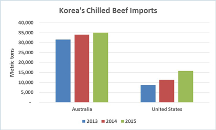 Korean-chilled-beef-imports