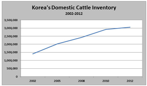 Source: Korean Ministry of Agriculture, Food and Rural Affairs