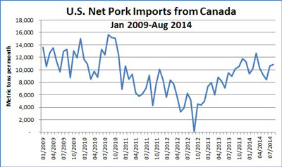 Net-pork-imports-from-Canada