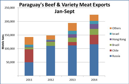 Chart shows Paraguay's Beef & Variety Meat Exports in metric tons from 2011 through 2014 to foreign countries including Israel, Hong Kong, Brazil, Chile, Russia, and others