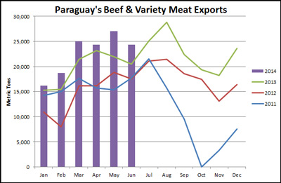 Paraguay-beef-exports
