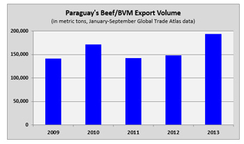 Paraguay's beef exports have recovered to pre-FMD levels in 2013