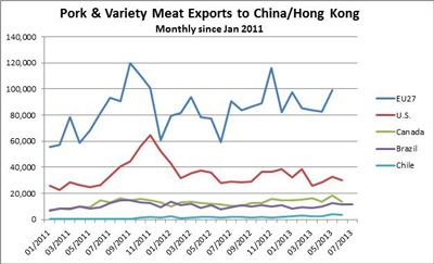 Pork & Variety Meat Exports to China/Hong Kong monthly since January 2010 through July 2013