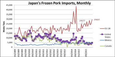 Japanese Frozen Pork Imports