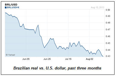 Real vs. Dollar