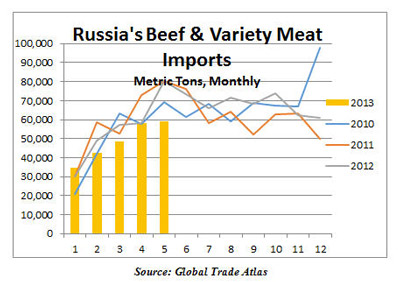 Russian-Beef-PVM-Imports