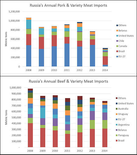 Russian-Imports