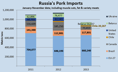 Sources: Global Trade Atlas and USMEF estimates Through November, Russia's 2013 pork imports were down 18 percent from the same period in 2012