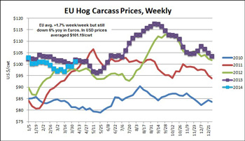 Chart comparing EU Hog Carcass prices weekly from January 2010 through December 2015 in US dollars