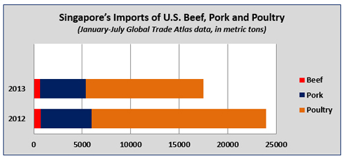 Singapore's Imports of U.S. beef, pork and poultry