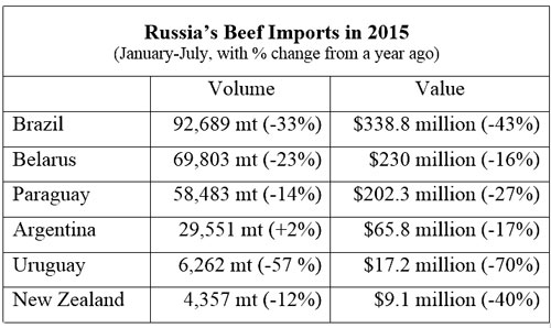 Russia's Beef Imports in 2015