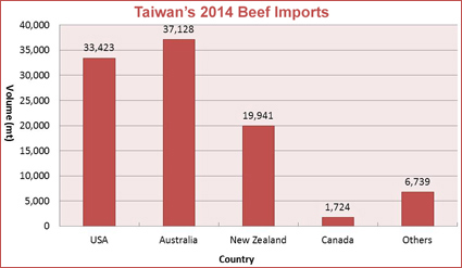 Taiwan's beef imports totaled 98,955 mt in 2014, with growth from all major suppliers