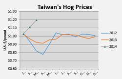 TaiwaneseHogPrices