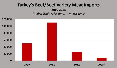 Turkish imports of beef