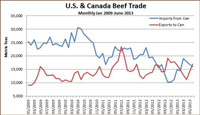 Chart shows US & Canada Beef Trade (exports and imports) in metric tons from January 2009 through June 2013