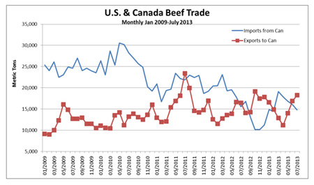 The chart displays the U.S & Canada Beef imports and exports from January 2009 through July 2013 in Metric Tons.