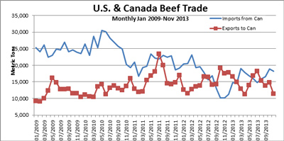 US-Canada-Beef-Trade