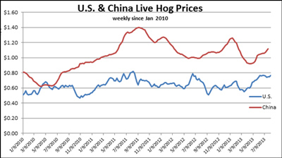 U.S & China Live Hog Prices weekly since January 2010 through July 2013