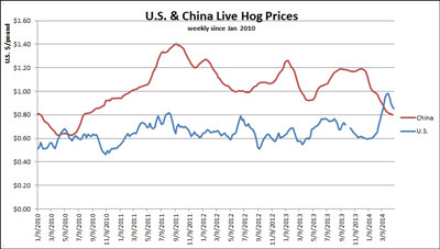 US-Chinese-hog-Prices
