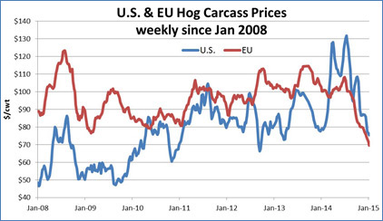 US-EU-Hog-Prices