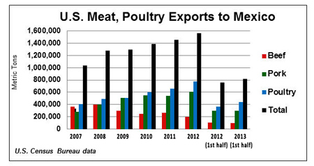 US-Meat-Poultry-Exports-to-Mexico