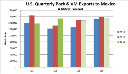 US-Quarterly-Pork-VM-Exports-Mexico