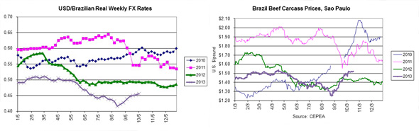 Devaluation of the real bolstered Brazil's beef exports in September