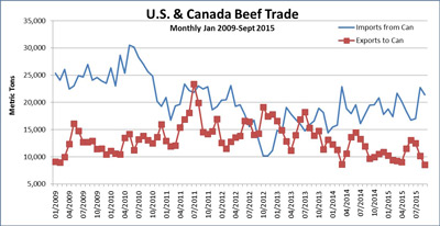US_Canada-Beef-Trade