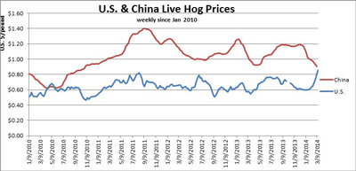 Weekly-Hog-Prices