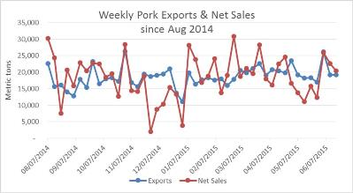 Weekly-Pork-Exports-Sales
