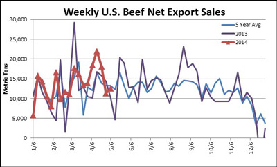 Weekly-US-Beef-Sales