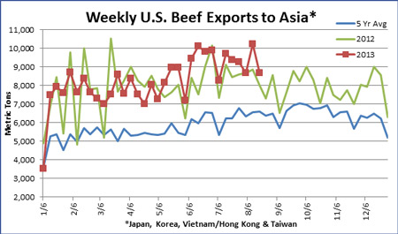 Weekly US Beef Exports to Asia
