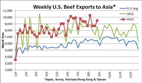 Beef exports to the main Asian markets were up 5 percent from the previous four-week average.