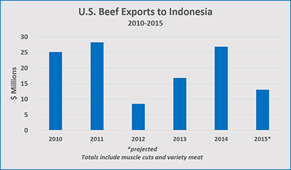 beef-to-Indonesia