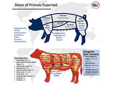Guide to Major Destinations for U.S. Pork and Beef Cuts, Variety Meat